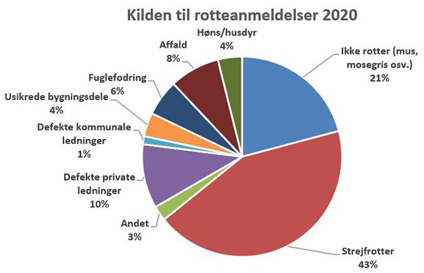 Diagrammet viser fordelingen af årsager til rotteforekomst i Rudersdal Kommune i 2018