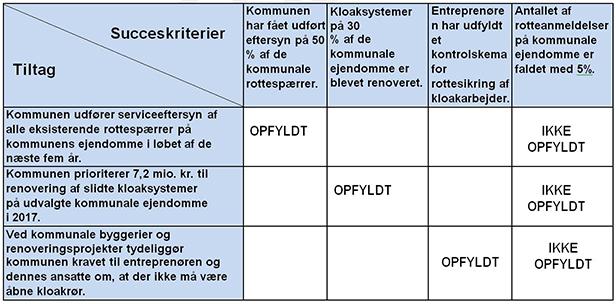 Diagrammet viser graden af opfyldelse for det delmål, der handler om, at kommunen går foran i forebyggelsen af rotter ved at rottesikre kommunale ejendomme.