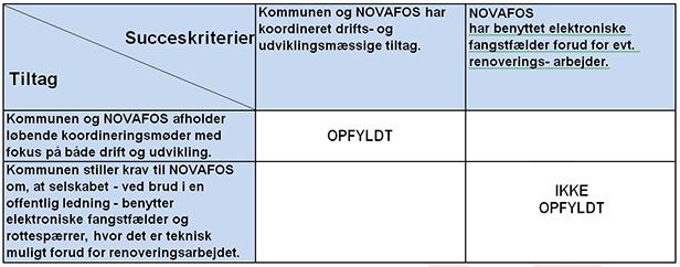 Diagrammet viser graden af opfyldelse for det delmål, der handler om, at NOVAFOS arbejder for, at rotter ikke trænger ud af de offentlige kloakker.