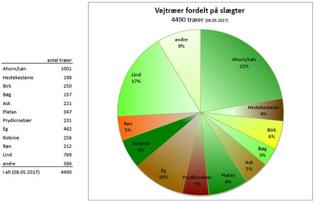 Diagrammet viser fordeling af vejtræer på forskellige slægter per 8. maj 2017.