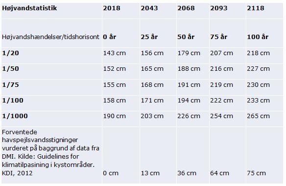 Højvandsstatistik for Rudersdal Kommune
