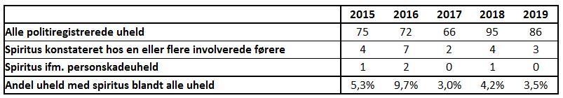 Statistik for uheld i Rudersdal Kommune 2015-2019
