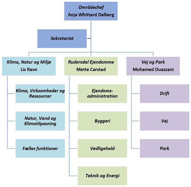 Organisationsdiagram for Teknik og Miljø