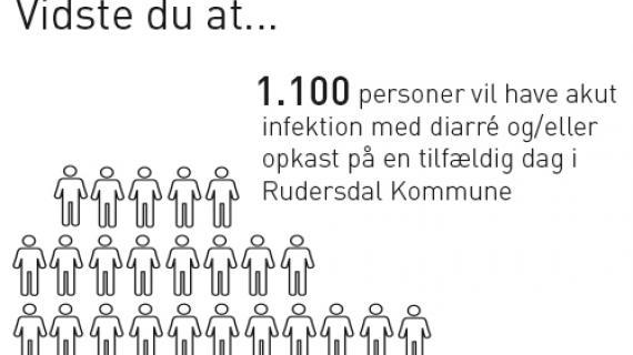 1100 personer vil have akut infektion med diarre og/eller opkast på en tilfældig dag i Rudersdal Kommune