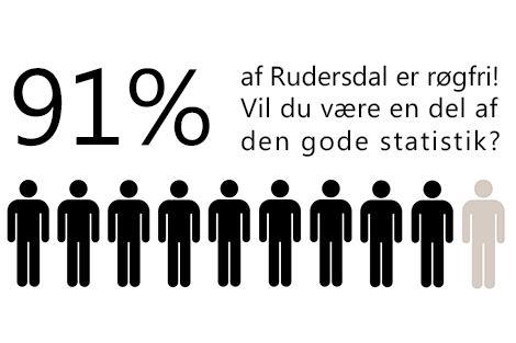 Rygestop statistik
