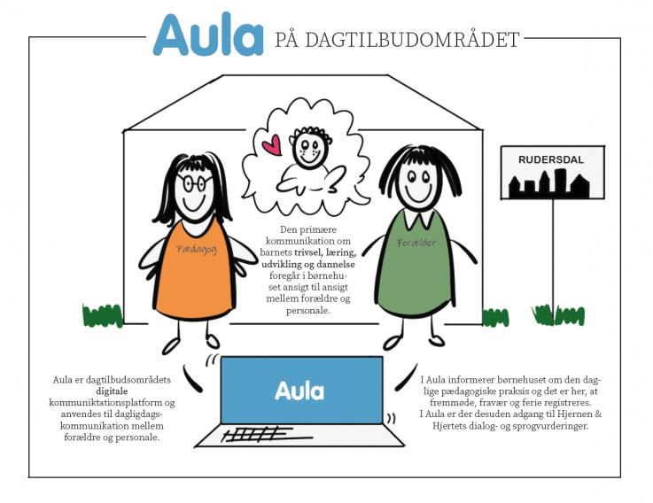 Illustration der viser, hvordan vi bruger Aula på dagtilbudsområdet