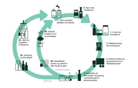 Illustration af genanvendelse af glas: Glas kan enten afleveres i glaskuber og er der pant på, i supermarkeder til pant-ordning. Hele glasflasker kan renses og genanvendes. Knust glas omsmeltes og bliver til nye flasker og glas.