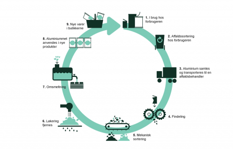 Illustration af genbrug af metal. Metal afhentes via henteordningen for genanvendeligt affald, ved eller tæt på din husstand, eller du kan køre til genbrugspladsen med det. Hos affaldsselskabet bliver de forskellige typer metal grovsorteret. Efterfølgende fjerner et anlæg ikke-metal-dele fra metal-let. Herefter sælges metal-let og indgår i nye metal-produkter.