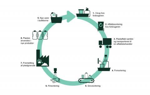 Illustration af hvordan plast håndteres og genanvendes: Plast indsamles og fordeles i plastyper. Herefter renses det genanvendelig plast, det granuleres og kan herefter igen indgå i nye plastprodukter.