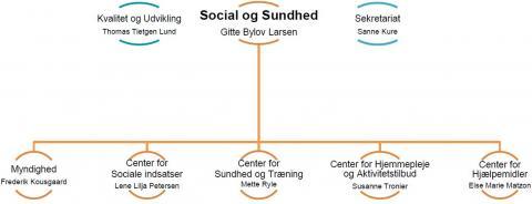Billedet viser organisationsdiagram i Social og Sundhed.