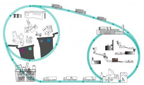 Infografik der viser hvad der sker med dit affald, efter du har sorteret det