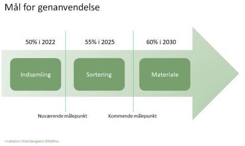 Pil der viser den målsatte fremgang i genanvendelse: fra 55% i 2022 til 50% i 2030