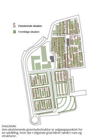 Før og efter oversigt for Assistens-og Søholm kirkegård
