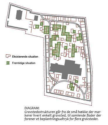 Før og efter oversigt for Birkerød kirkegård