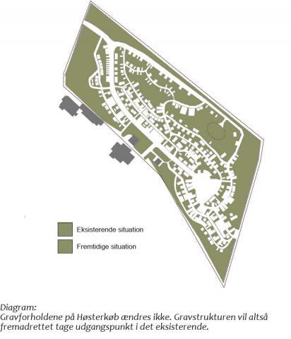 Før og efter oversigt for Høsterkøb kirkegård